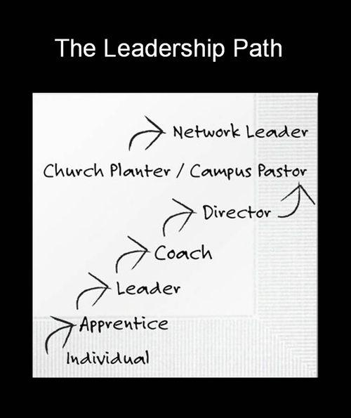 The Leadership Path