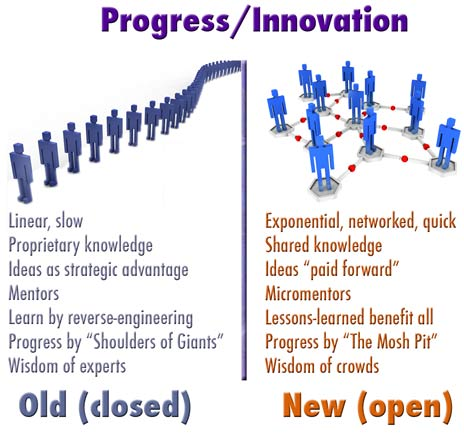 Innovation_vs_progress_1