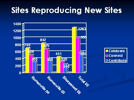 Sites_reproducing_sites_chart